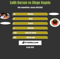 Salih Dursun vs Diego Angelo h2h player stats