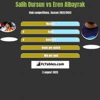 Salih Dursun vs Eren Albayrak h2h player stats