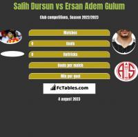 Salih Dursun vs Ersan Adem Gulum h2h player stats