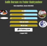 Salih Dursun vs Fedor Kudryashov h2h player stats