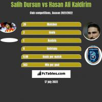 Salih Dursun vs Hasan Ali Kaldirim h2h player stats