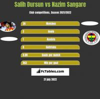 Salih Dursun vs Nazim Sangare h2h player stats