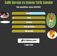 Salih Dursun vs Osman Tarik Camdal h2h player stats