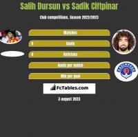 Salih Dursun vs Sadik Ciftpinar h2h player stats