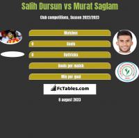 Salih Dursun vs Murat Saglam h2h player stats