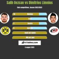 Salih Oezcan vs Dimitrios Limnios h2h player stats