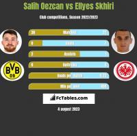 Salih Oezcan vs Ellyes Skhiri h2h player stats