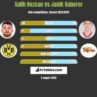 Salih Oezcan vs Janik Haberer h2h player stats