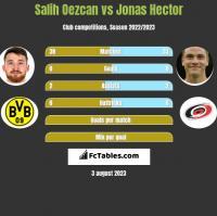 Salih Oezcan vs Jonas Hector h2h player stats