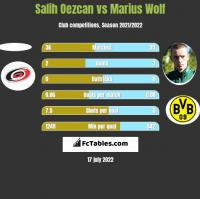 Salih Oezcan vs Marius Wolf h2h player stats