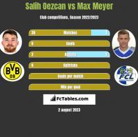 Salih Oezcan vs Max Meyer h2h player stats
