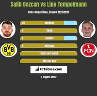 Salih Oezcan vs Lino Tempelmann h2h player stats