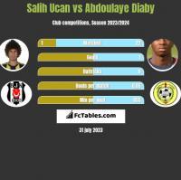 Salih Ucan vs Abdoulaye Diaby h2h player stats