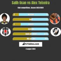 Salih Ucan vs Alex Teixeira h2h player stats