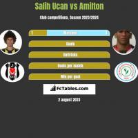 Salih Ucan vs Amilton h2h player stats