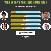 Salih Ucan vs Anastasios Bakesetas h2h player stats
