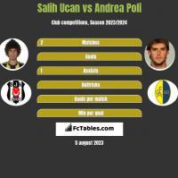 Salih Ucan vs Andrea Poli h2h player stats