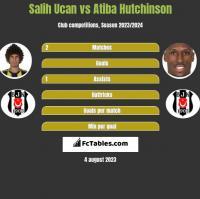 Salih Ucan vs Atiba Hutchinson h2h player stats