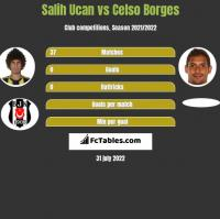 Salih Ucan vs Celso Borges h2h player stats