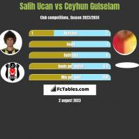 Salih Ucan vs Ceyhun Gulselam h2h player stats