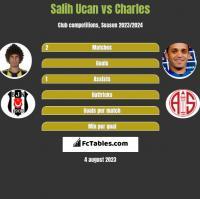Salih Ucan vs Charles h2h player stats