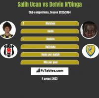 Salih Ucan vs Delvin N'Dinga h2h player stats