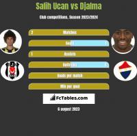 Salih Ucan vs Djalma h2h player stats