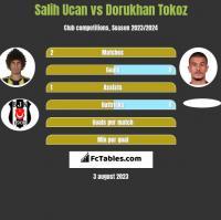Salih Ucan vs Dorukhan Tokoz h2h player stats