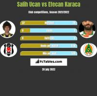 Salih Ucan vs Efecan Karaca h2h player stats