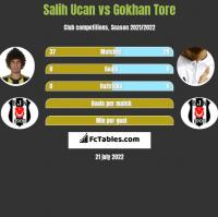 Salih Ucan vs Gokhan Tore h2h player stats
