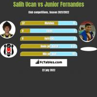 Salih Ucan vs Junior Fernandes h2h player stats