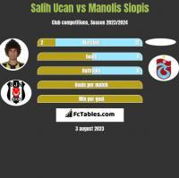 Salih Ucan vs Manolis Siopis h2h player stats