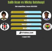 Salih Ucan vs Michy Batshuayi h2h player stats