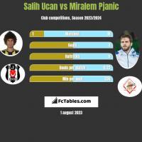 Salih Ucan vs Miralem Pjanic h2h player stats