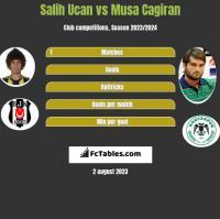 Salih Ucan vs Musa Cagiran h2h player stats