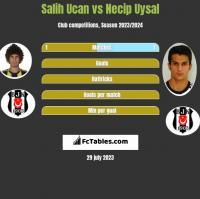 Salih Ucan vs Necip Uysal h2h player stats
