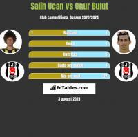 Salih Ucan vs Onur Bulut h2h player stats