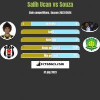 Salih Ucan vs Souza h2h player stats