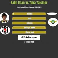 Salih Ucan vs Taha Yalciner h2h player stats