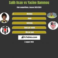 Salih Ucan vs Yacine Bammou h2h player stats