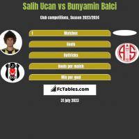 Salih Ucan vs Bunyamin Balci h2h player stats