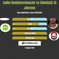 Salim Boukhenchouche vs Abdulaziz Al Jebreen h2h player stats