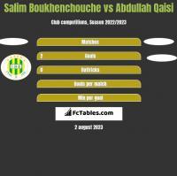 Salim Boukhenchouche vs Abdullah Qaisi h2h player stats