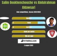 Salim Boukhenchouche vs Abdulrahman Aldawsari h2h player stats