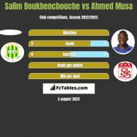 Salim Boukhenchouche vs Ahmed Musa h2h player stats