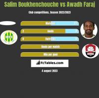 Salim Boukhenchouche vs Awadh Faraj h2h player stats