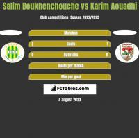 Salim Boukhenchouche vs Karim Aouadhi h2h player stats
