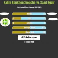 Salim Boukhenchouche vs Saad Bguir h2h player stats