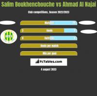 Salim Boukhenchouche vs Ahmad Al Najai h2h player stats