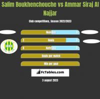 Salim Boukhenchouche vs Ammar Siraj Al Najjar h2h player stats